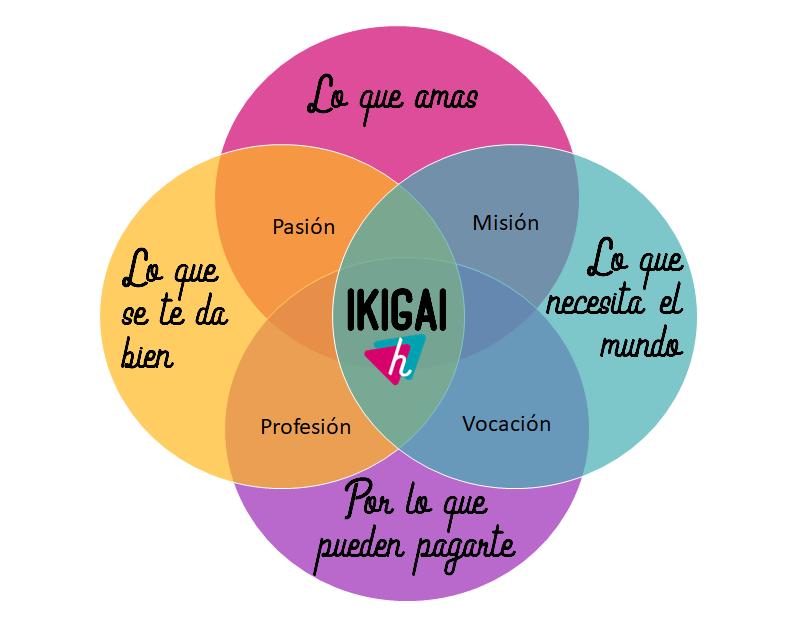 Descubre tu ikigai